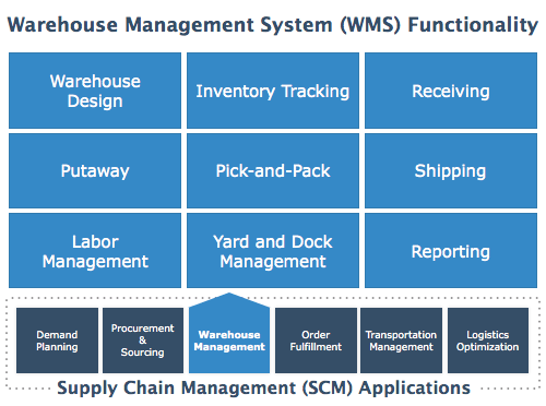 An Inside Look At Jda Warehouse Management System