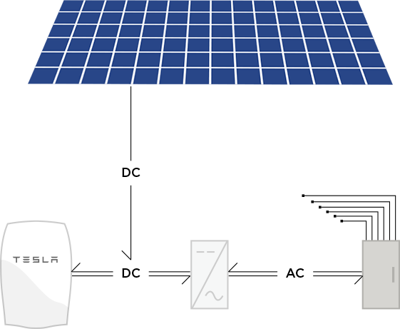 Powerwall Functionality